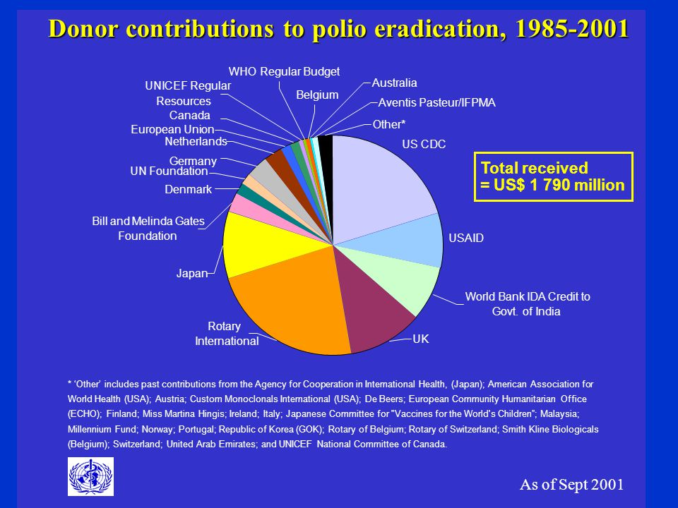 Donor contributions to polio eradication, 1985-2001 US CDC USAID Other* UK Rotary International Belgium Bill and Melinda Gates Foundation Japan World Bank IDA Credit to Govt.