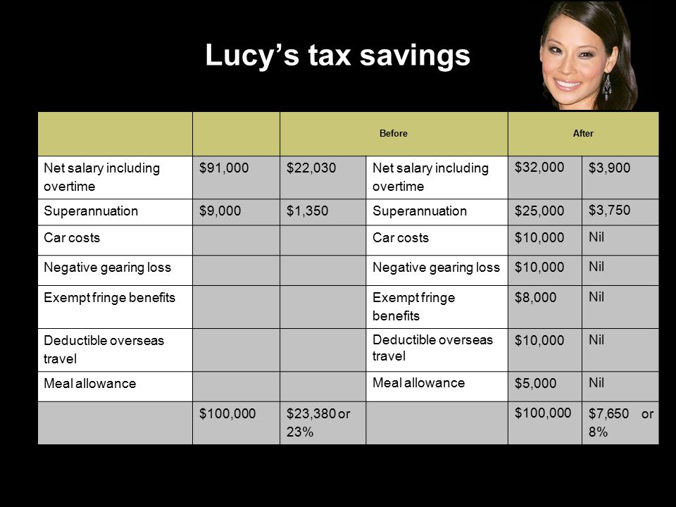 Lucy's tax savings BeforeAfter Net salary including overtime $91,000$22,030 Net salary including overtime $32,000 $3,900 Superannuation$9,000$1,350Superannuation$25,000 $3,750 Car costs $10,000 Nil Negative gearing loss $10,000 Nil Exempt fringe benefits $8,000 Nil Deductible overseas travel $10,000 Nil Meal allowance $5,000 Nil $100,000$23,380 or 23% $100,000 $7,650 or 8%