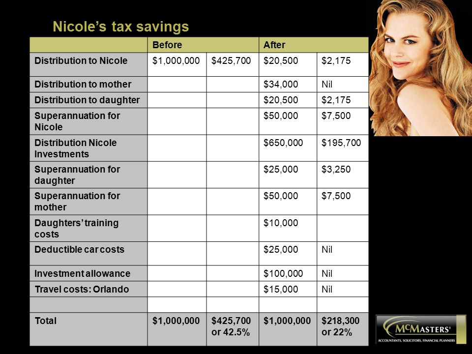 BeforeAfter Distribution to Nicole$1,000,000$425,700$20,500$2,175 Distribution to mother$34,000Nil Distribution to daughter$20,500$2,175 Superannuatio