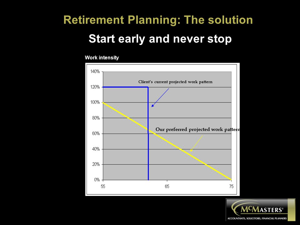Client's current projected work pattern Our preferred projected work pattern Work intensity Start early and never stop Retirement Planning: The solution
