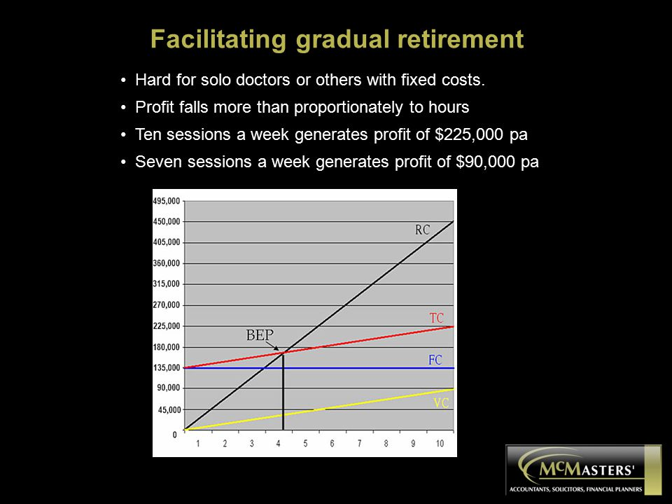 BEP Facilitating gradual retirement Hard for solo doctors or others with fixed costs. Profit falls more than proportionately to hours Ten sessions a w