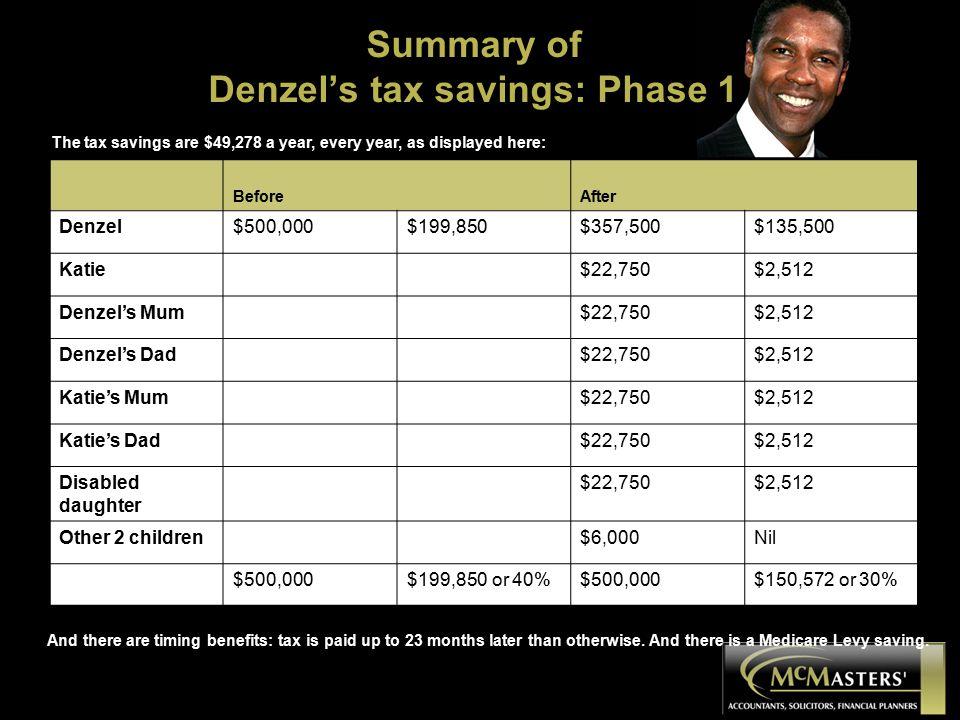 Summary of Denzel's tax savings: Phase 1 BeforeAfter Denzel$500,000$199,850$357,500$135,500 Katie$22,750$2,512 Denzel's Mum$22,750$2,512 Denzel's Dad$