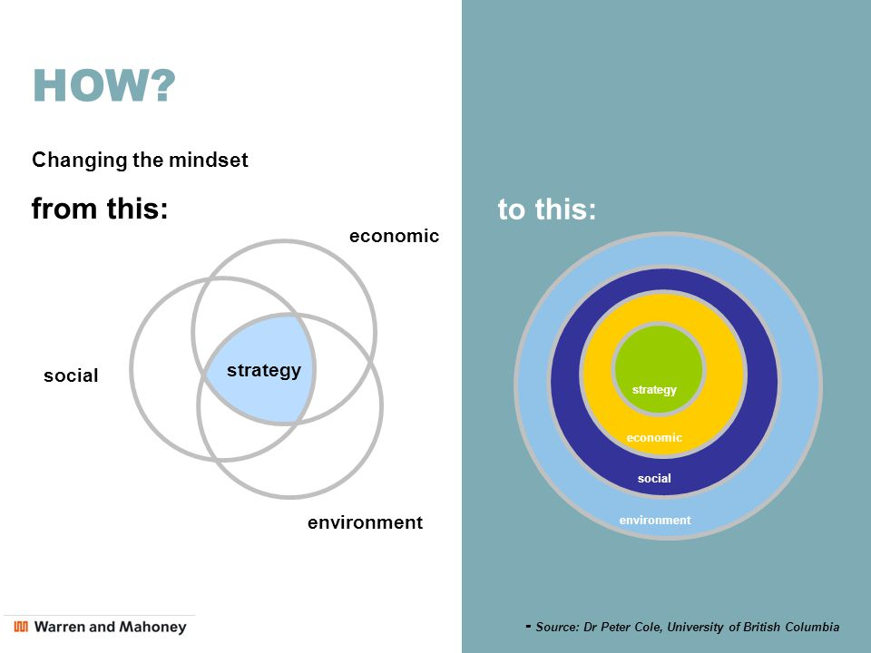 HOW? strategy economic environment social from this: to this: economic environment strategy social Changing the mindset - Source: Dr Peter Cole, Unive
