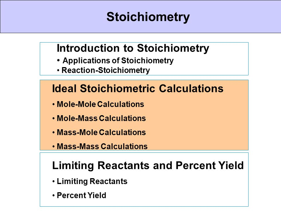 CHEMICAL BONDING Stoichiometry Introduction to Stoichiometry Applications of Stoichiometry Reaction-Stoichiometry Ideal Stoichiometric Calculations Mo