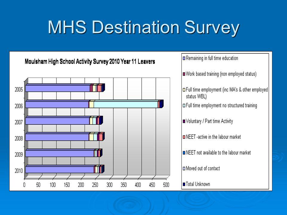 MHS Destination Survey