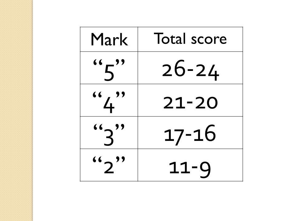 "Mark Total score ""5""""5""26-24 ""4""""4""21-20 ""3""""3""17-16 ""2""""2""11-9"