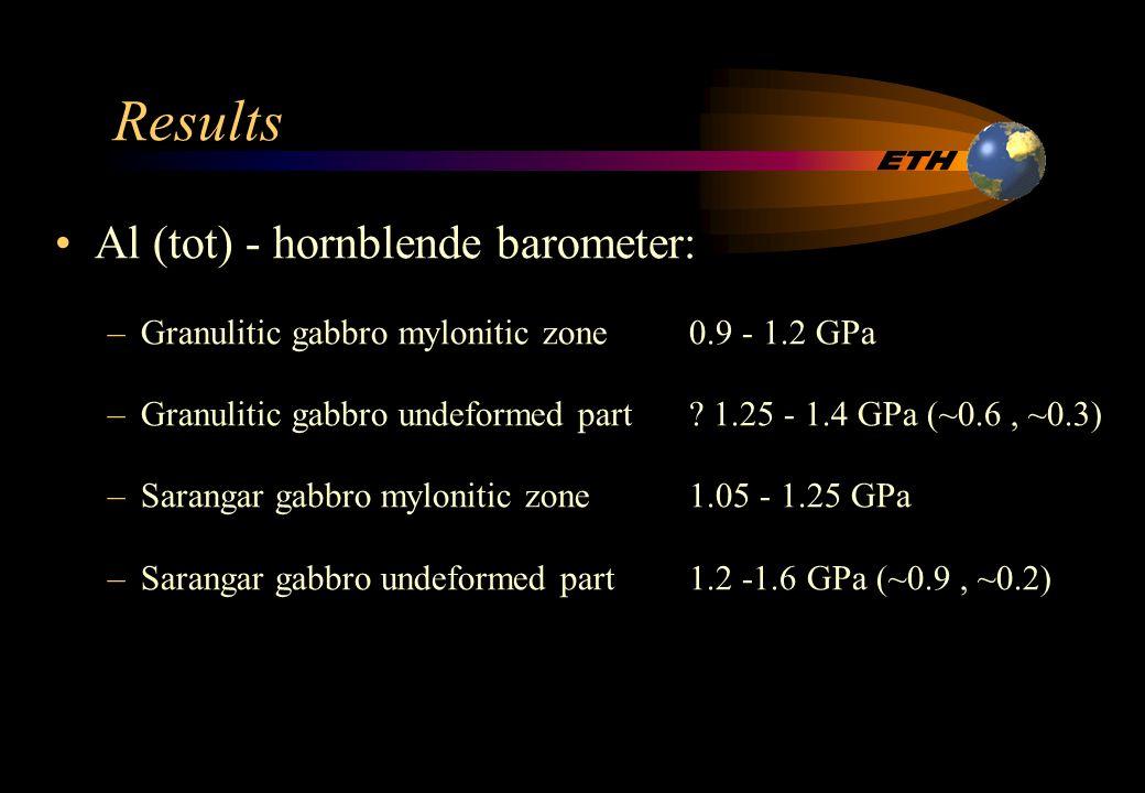 Results Hornblende - plagioclase thermometer: –Granulitic gabbro mylonitic zone 700 - 750 °C –Sarangar gabbro mylonitic zone740 - 770 °C –Sarangar gabbro undeformed part750 - 850 °C Garnet - clinopyroxene barothermometer: –Granulitic gabbro undeformed part1.2 - 1.55 GPa, 750-930 °C