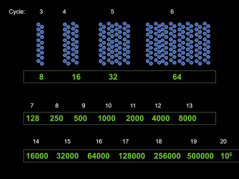Cycle: 3 4 5 6 8 16 32 64 1282505001000 2000 4000 8000 16000 32000 64000 128000 256000 500000 10 6 7 8 9 10 11 12 13 14 15 16 17 18 19 20