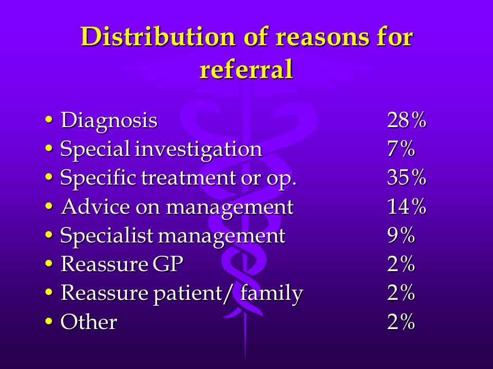 Distribution of reasons for referral Diagnosis28%Diagnosis28% Special investigation 7%Special investigation 7% Specific treatment or op.35%Specific treatment or op.35% Advice on management14%Advice on management14% Specialist management9%Specialist management9% Reassure GP2%Reassure GP2% Reassure patient/ family2%Reassure patient/ family2% Other 2%Other 2%