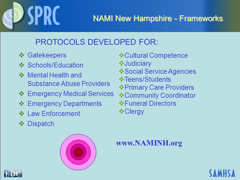 NAMI New Hampshire - Frameworks  Gatekeepers  Schools/Education  Mental Health and Substance Abuse Providers  Emergency Medical Services  Emergency Departments  Law Enforcement  Dispatch  Cultural Competence  Judiciary  Social Service Agencies  Teens/Students  Primary Care Providers  Community Coordinator  Funeral Directors  Clergy PROTOCOLS DEVELOPED FOR: www.NAMINH.org