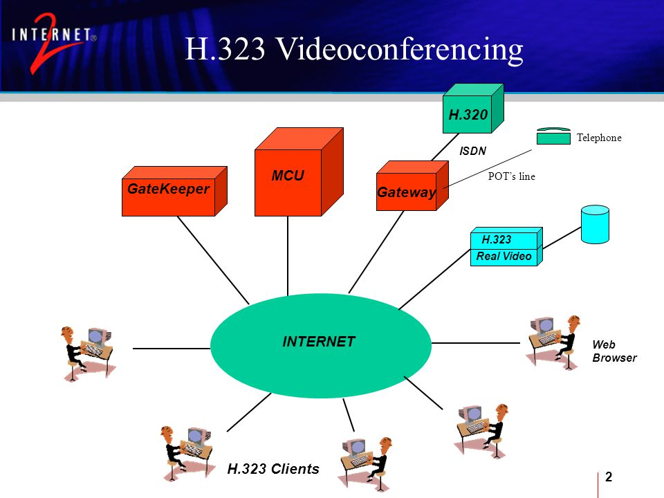 2 GateKeeper MCU H.323 Clients INTERNET H.323 Videoconferencing Web Browser Real Video H.323 H.320 Gateway ISDN POT's line Telephone