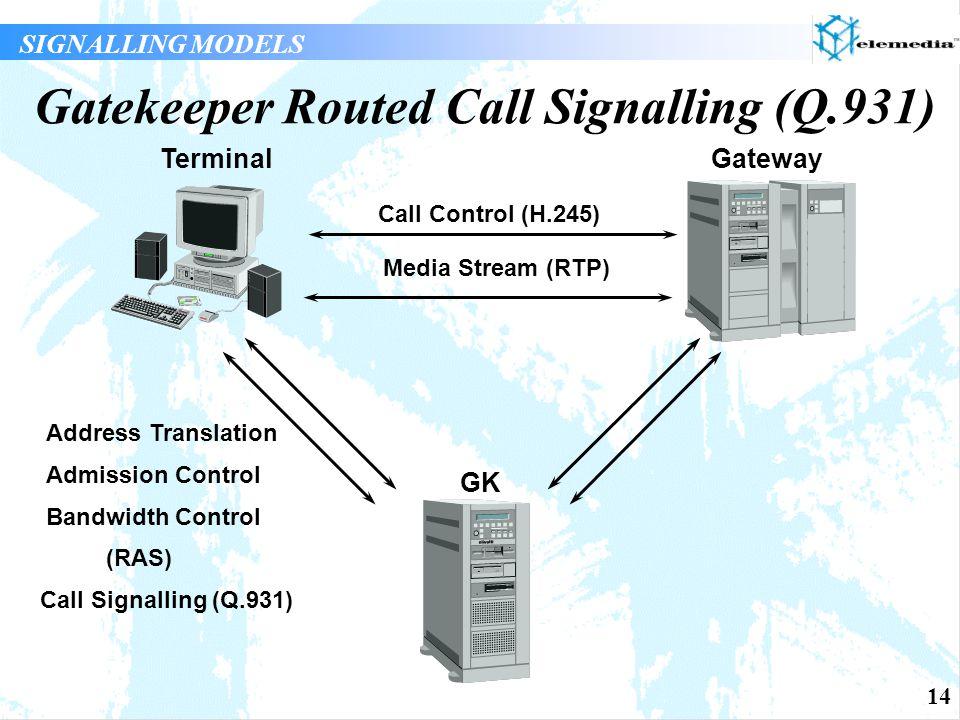 14 Gatekeeper Routed Call Signalling (Q.931) SIGNALLING MODELS Call Signalling (Q.931) Address Translation Admission Control Bandwidth Control (RAS) GK TerminalGateway Call Control (H.245) Media Stream (RTP)
