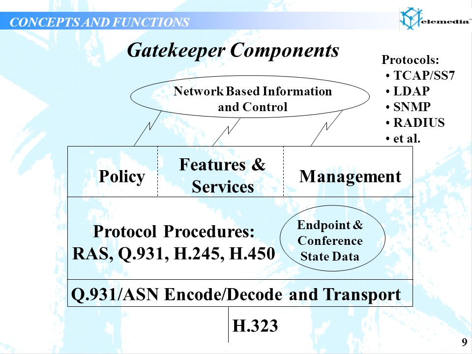 40 Beyond H.323v2: Network Management Definition of Management Information Bases (MIB) for H.323 protocols and devices under development Gatekeepers can provide large amount of centralized management information and control Beyond H.323v2 Network Management Station GatekeeperGateway MCU and others SNMP/ CMIP