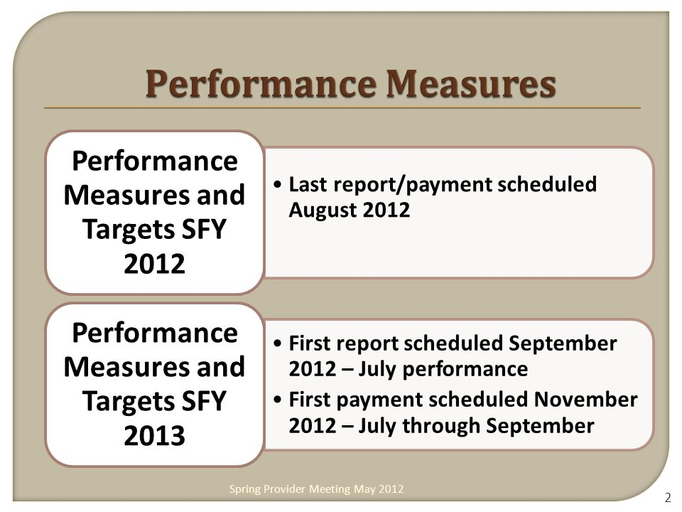 Last report/payment scheduled August 2012 Performance Measures and Targets SFY 2012 First report scheduled September 2012 – July performance First payment scheduled November 2012 – July through September Performance Measures and Targets SFY 2013 2 Spring Provider Meeting May 2012
