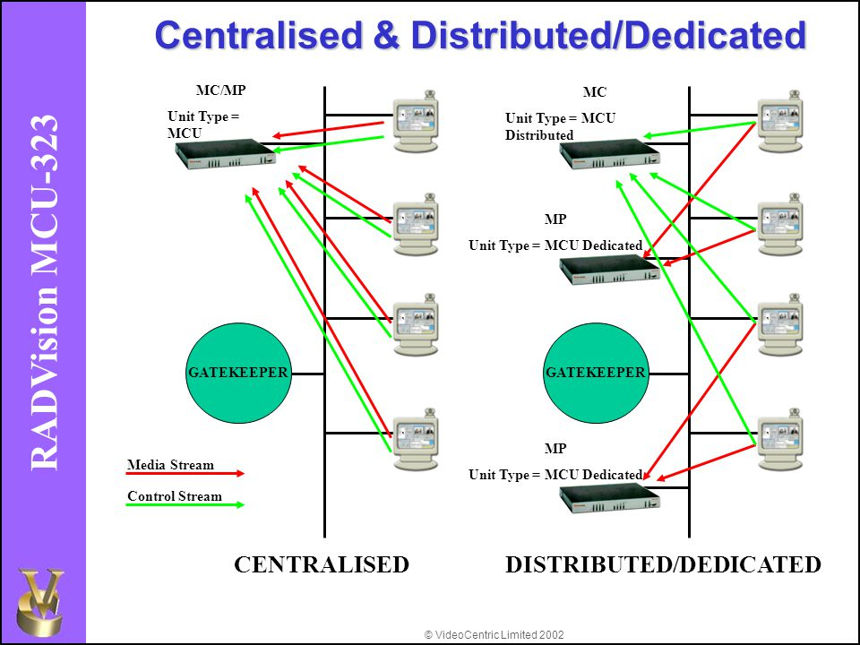 © VideoCentric Limited 2002 RADVision MCU-323 GATEKEEPER Centralised & Distributed/Dedicated CENTRALISEDDISTRIBUTED/DEDICATED MC/MP Unit Type = MCU MC Unit Type = MCU Distributed MP Unit Type = MCU Dedicated MP Unit Type = MCU Dedicated Media Stream Control Stream