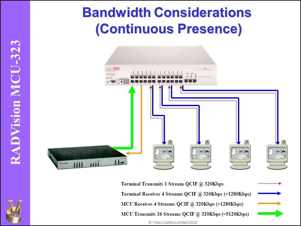 © VideoCentric Limited 2002 RADVision MCU-323 Terminal Receives 4 Streams QCIF @ 320Kbps (=1280Kbps) Terminal Transmits 1 Stream QCIF @ 320Kbps MCU Receives 4 Streams QCIF @ 320Kbps (=1280Kbps) MCU Transmits 16 Streams QCIF @ 320Kbps (=5120Kbps) Bandwidth Considerations (Continuous Presence)