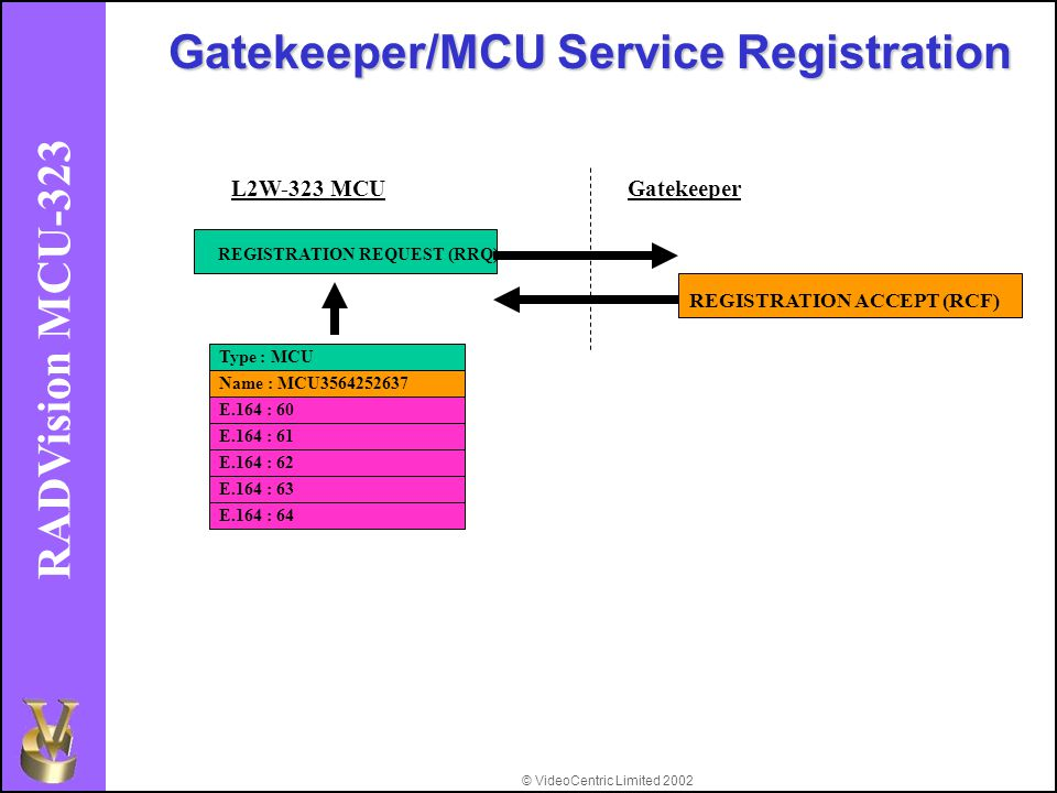 © VideoCentric Limited 2002 RADVision MCU-323 Gatekeeper/MCU Service Registration REGISTRATION REQUEST (RRQ) L2W-323 MCUGatekeeper REGISTRATION ACCEPT (RCF) E.164 : 61 E.164 : 62 E.164 : 63 E.164 : 64 E.164 : 60 Name : MCU3564252637 Type : MCU