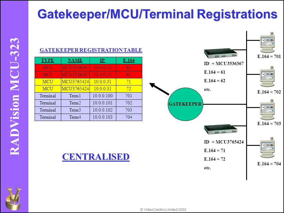 © VideoCentric Limited 2002 RADVision MCU-323 ID = MCU3536367 E.164 = 61 E.164 = 62 etc. ID = MCU3765424 E.164 = 71 E.164 = 72 etc. E.164 = 701 E.164