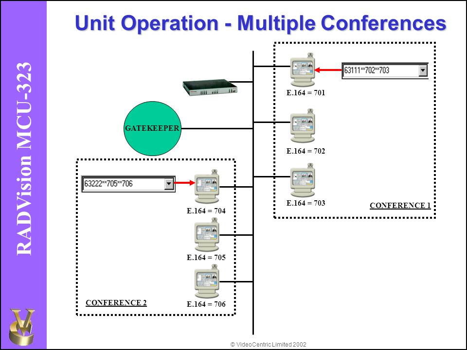 © VideoCentric Limited 2002 RADVision MCU-323 E.164 = 701 E.164 = 702 E.164 = 703 GATEKEEPER Unit Operation - Multiple Conferences E.164 = 704 E.164 = 706 CONFERENCE 1 E.164 = 705 CONFERENCE 2