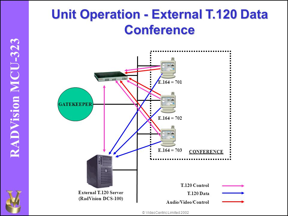 © VideoCentric Limited 2002 RADVision MCU-323 E.164 = 701 E.164 = 702 E.164 = 703 GATEKEEPER Unit Operation - External T.120 Data Conference CONFERENCE External T.120 Server (RadVision DCS-100) T.120 Control T.120 Data Audio/Video/Control