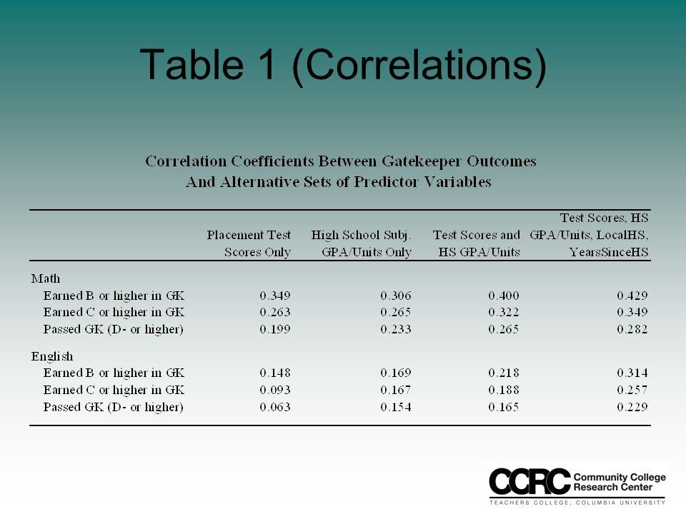 Table 1 (Correlations)
