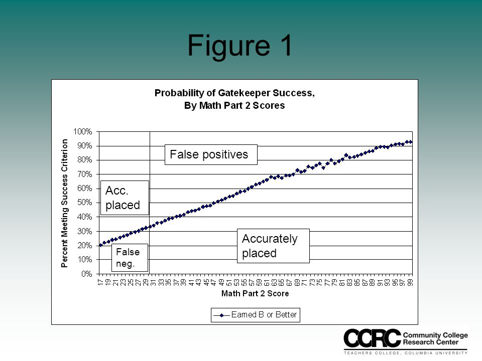 Figure 1 False positives Accurately placed Acc. placed False neg.