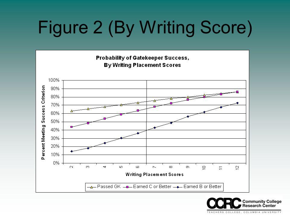 Figure 2 (By Writing Score)