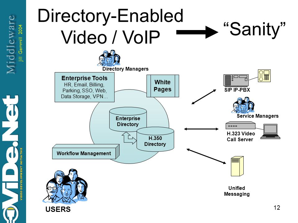 Jill Gemmill 2004 12 Directory-Enabled Video / VoIP Enterprise Directory H.350 Directory SIP IP-PBX H.323 Video Call Server Unified Messaging White Pages Workflow Management Enterprise Tools HR, Email, Billing, Parking, SSO, Web, Data Storage, VPN… Directory Managers USERS Service Managers Sanity