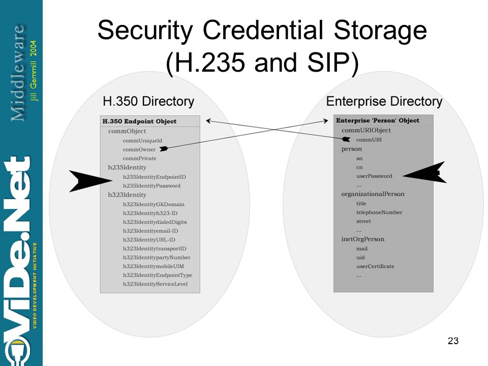 Jill Gemmill 2004 23 Security Credential Storage (H.235 and SIP)