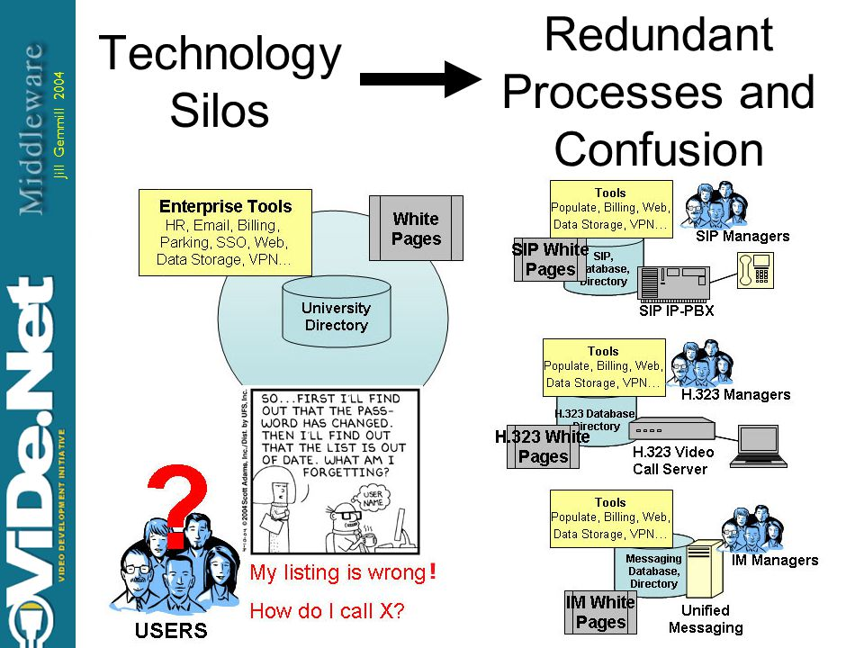 Jill Gemmill 2004 8 Technology Silos Redundant Processes and Confusion