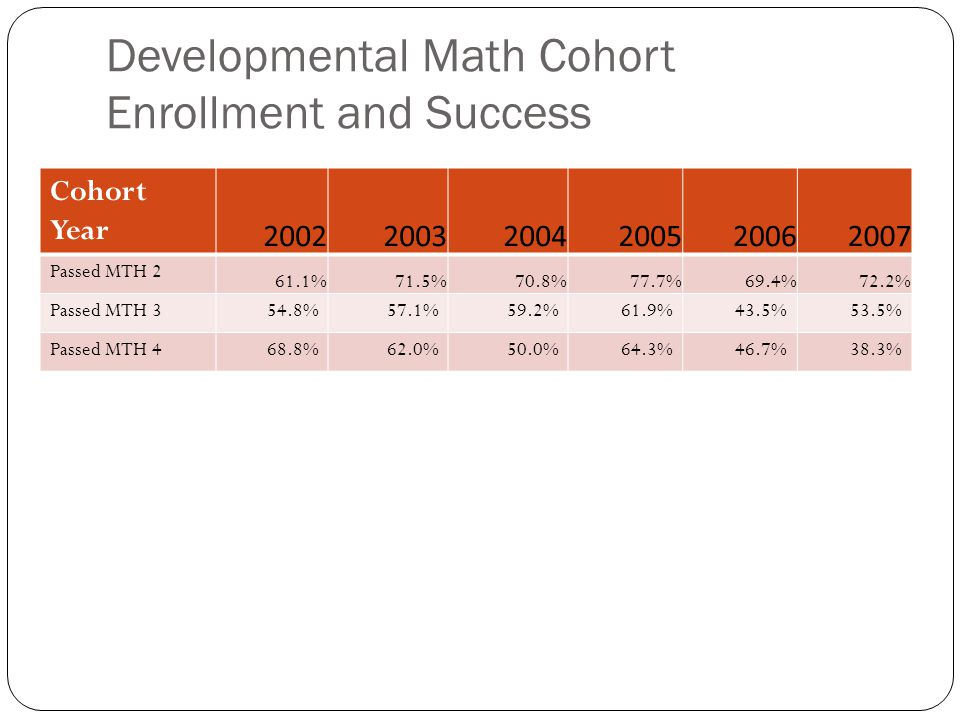 Developmental Math Cohort Enrollment and Success Cohort Year 200220032004200520062007 Passed MTH 2 61.1%71.5%70.8%77.7%69.4%72.2% Passed MTH 354.8%57.1%59.2%61.9%43.5%53.5% Passed MTH 468.8%62.0%50.0%64.3%46.7%38.3%