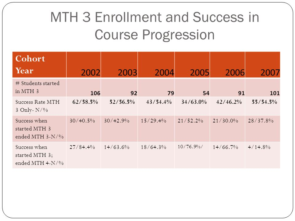 MTH 3 Enrollment and Success in Course Progression Cohort Year 200220032004200520062007 # Students started in MTH 3 10692795491101 Success Rate MTH 3 Only- N/% 62/58.5%52/56.5%43/54.4%34/63.0%42/46.2%55/54.5% Success when started MTH 3 ended MTH 3-N/% 30/40.5%30/42.9%15/29.4%21/52.2%21/30.0%28/37.8% Success when started MTH 3; ended MTH 4-N/% 27/84.4%14/63.6%18/64.3% 10/76.9%/ 14/66.7%4/14.8%