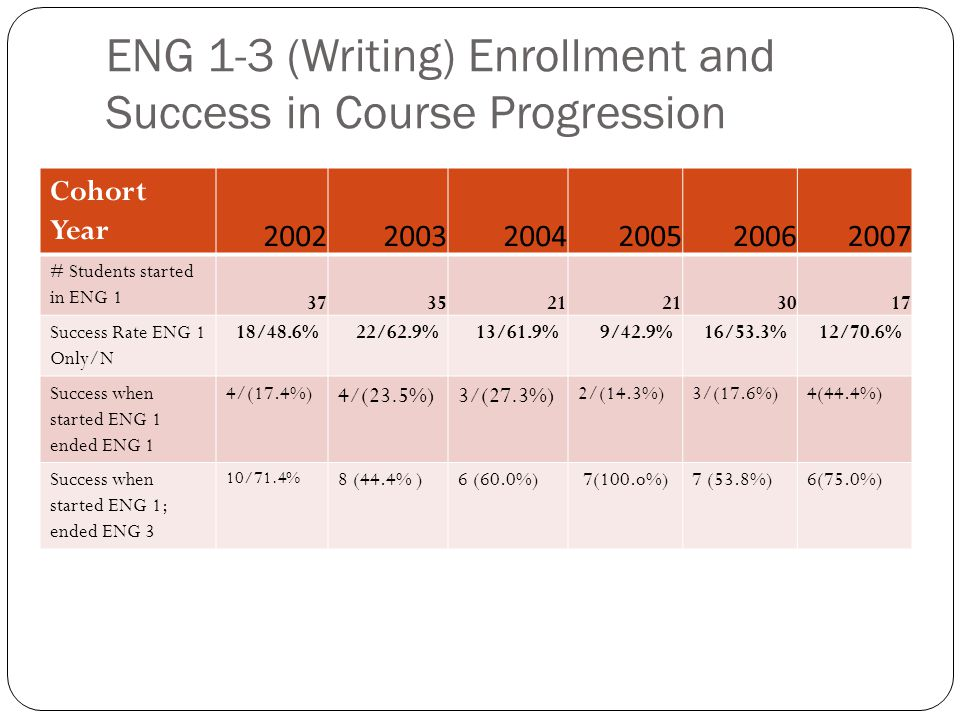 ENG 1-3 (Writing) Enrollment and Success in Course Progression Cohort Year 200220032004200520062007 # Students started in ENG 1 373521 3017 Success Rate ENG 1 Only/N 18/48.6%22/62.9%13/61.9%9/42.9%16/53.3%12/70.6% Success when started ENG 1 ended ENG 1 4/(17.4%) 4/(23.5%)3/(27.3%) 2/(14.3%)3/(17.6%)4(44.4%) Success when started ENG 1; ended ENG 3 10/71.4% 8 (44.4% )6 (60.0%) 7(100.o%)7 (53.8%)6(75.0%)