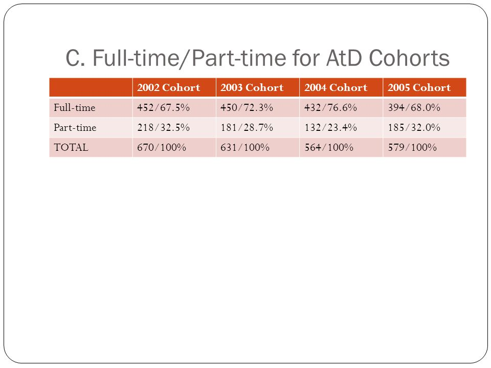 C. Full-time/Part-time for AtD Cohorts 2002 Cohort2003 Cohort2004 Cohort2005 Cohort Full-time452/67.5%450/72.3%432/76.6%394/68.0% Part-time218/32.5%18