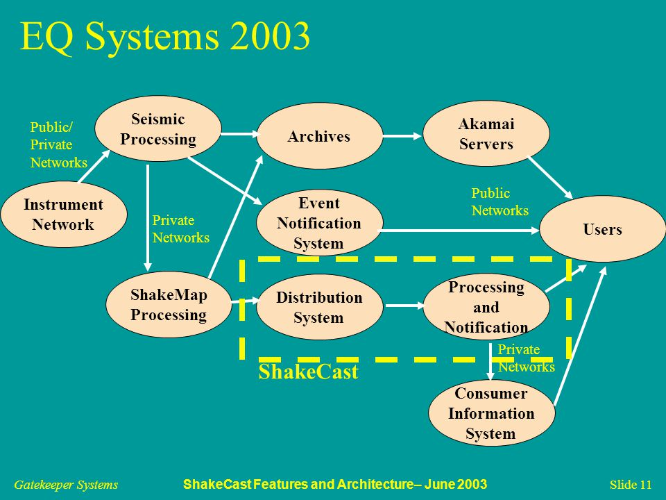 Gatekeeper Systems ShakeCast Features and Architecture– June 2003 Slide 11 EQ Systems 2003 Seismic Processing ShakeMap Processing Instrument Network Public/ Private Networks Private Networks Archives Users Distribution System Event Notification System Akamai Servers Processing and Notification Public Networks Consumer Information System Private Networks ShakeCast