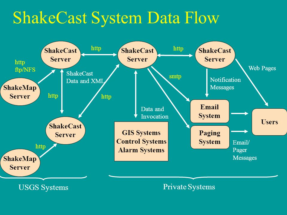 ShakeCast System Data Flow ShakeCast Server ShakeCast Server ShakeCast Server ShakeCast Server GIS Systems Control Systems Alarm Systems Data and Invo