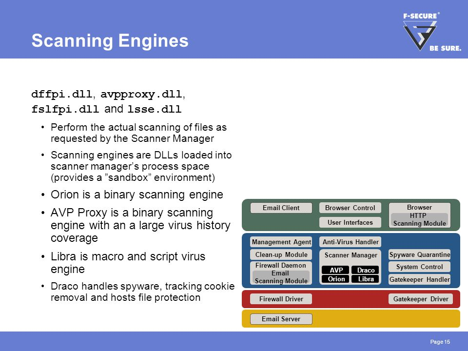Page 15 Scanning Engines dffpi.dll, avpproxy.dll, fslfpi.dll and lsse.dll Perform the actual scanning of files as requested by the Scanner Manager Sca