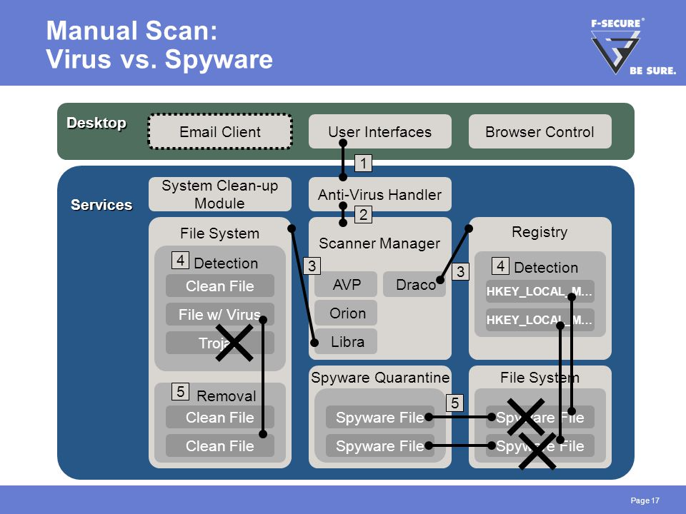 Page 17 Manual Scan: Virus vs. Spyware Services Anti-Virus Handler Scanner Manager Libra Orion Draco AVP Spyware Quarantine Desktop Email Client User