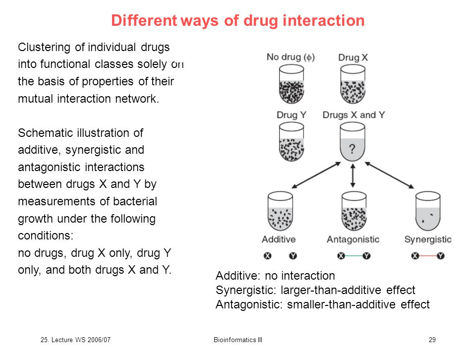 25. Lecture WS 2006/07Bioinformatics III29 Different ways of drug interaction Clustering of individual drugs into functional classes solely on the bas