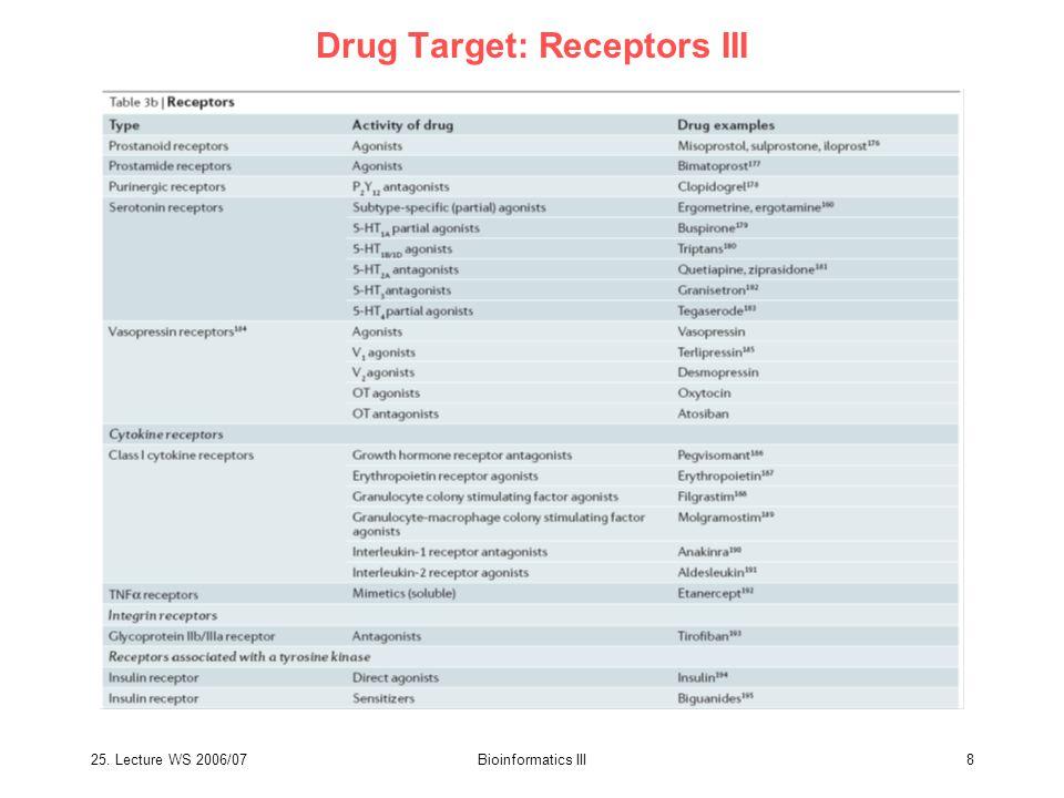 25. Lecture WS 2006/07Bioinformatics III8 Drug Target: Receptors III