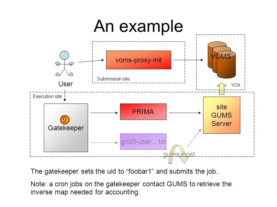 An example User voms-proxy-init gums-host VOMS site GUMS Server Gatekeeper grid3-user…txt PRIMA Submission site Execution site VOs 9 The gatekeeper se