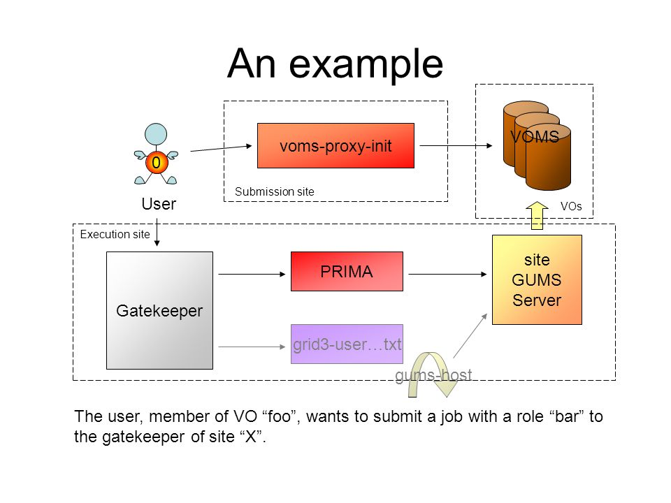An example User voms-proxy-init gums-host VOMS site GUMS Server Gatekeeper grid3-user…txt PRIMA Submission site Execution site VOs 0 The user, member of VO foo , wants to submit a job with a role bar to the gatekeeper of site X .