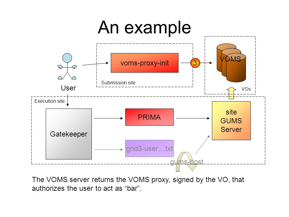An example User voms-proxy-init gums-host VOMS site GUMS Server Gatekeeper grid3-user…txt PRIMA Submission site Execution site VOs 4 The user submits the job to site X