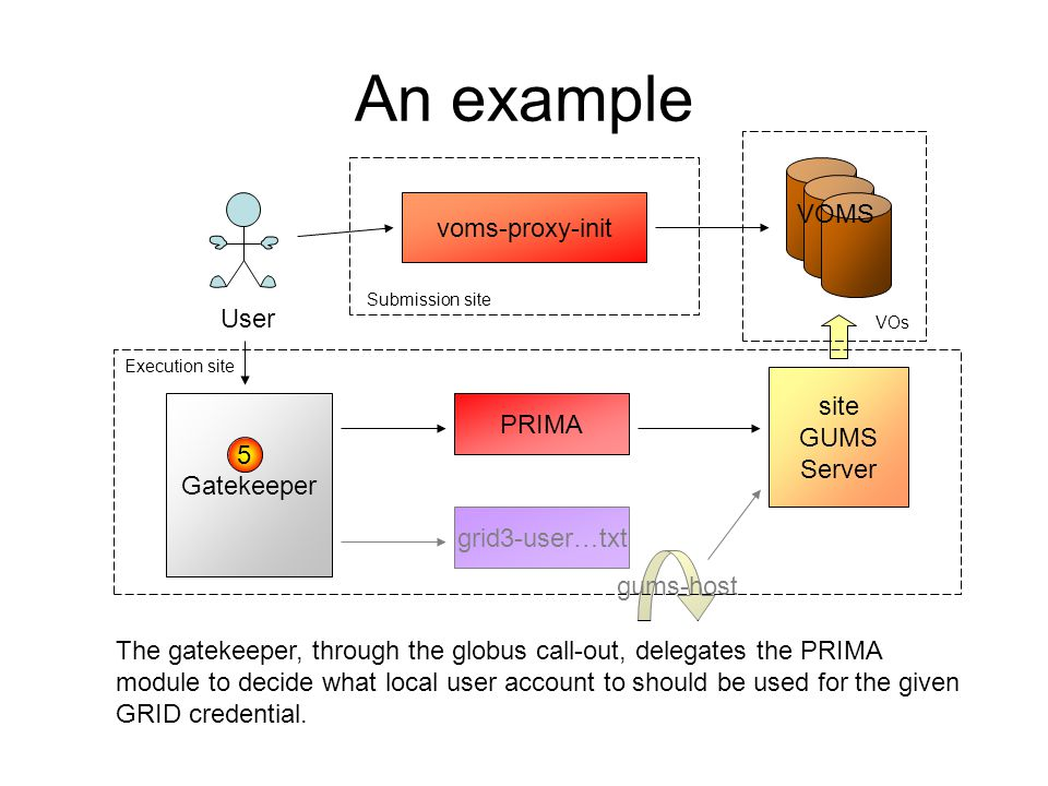 Components: gPLAZMA The dCache Authorization infrastructure, which is able to contact the Storage Authorization Service Abhishek Singh Rana, UCSD et al.