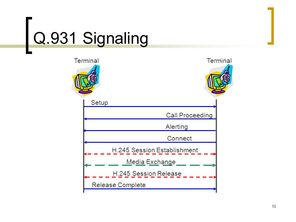 10 Q.931 Signaling Terminal Setup Call Proceeding Connect Release Complete Terminal Alerting H.245 Session Establishment H.245 Session Release Media E
