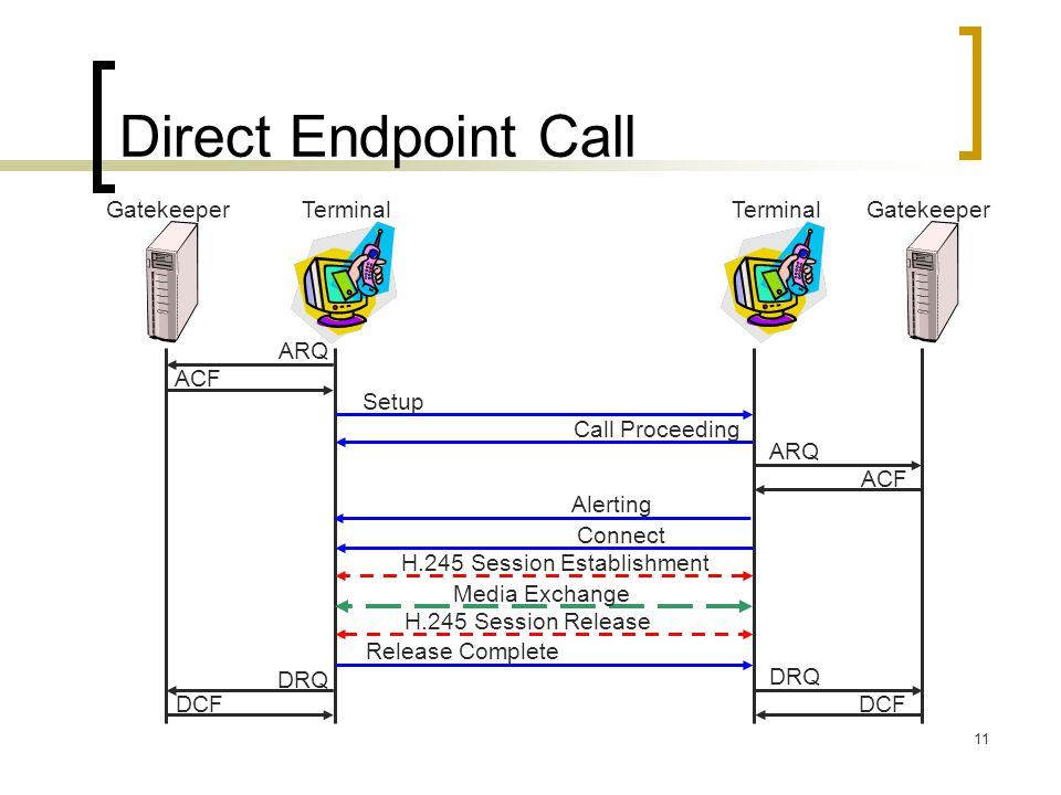 11 Direct Endpoint Call Terminal Setup Call Proceeding Connect Release Complete Terminal Alerting H.245 Session Establishment H.245 Session Release Me