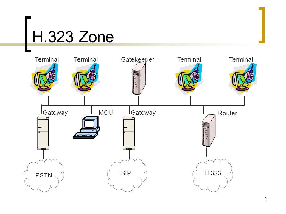 3 H.323 Zone Terminal Gateway Gatekeeper GatewayMCU SIP PSTN Router H.323