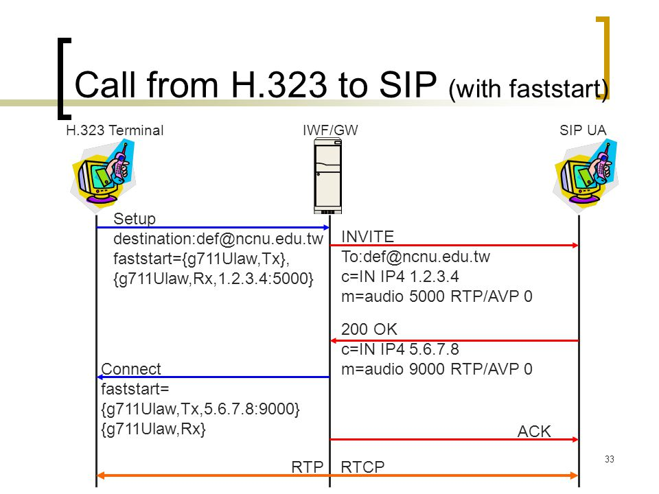 33 Call from H.323 to SIP (with faststart) Setup destination:def@ncnu.edu.tw faststart={g711Ulaw,Tx}, {g711Ulaw,Rx,1.2.3.4:5000} H.323 Terminal IWF/GW