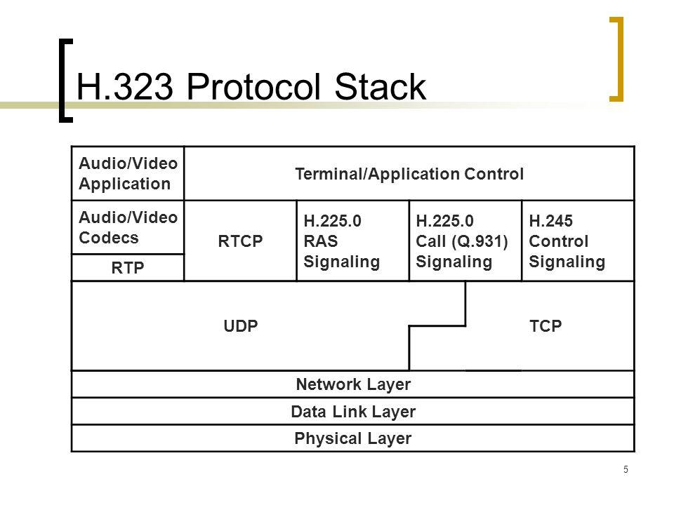 5 H.323 Protocol Stack Audio/Video Application Terminal/Application Control Audio/Video Codecs RTCP H.225.0 RAS Signaling H.225.0 Call (Q.931) Signali