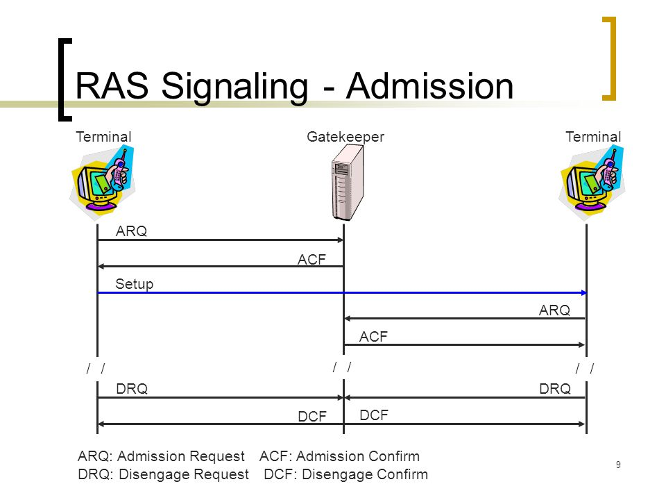 9 RAS Signaling - Admission GatekeeperTerminal ARQ ACF Setup ACF ARQ: Admission Request ACF: Admission Confirm DRQ: Disengage Request DCF: Disengage C